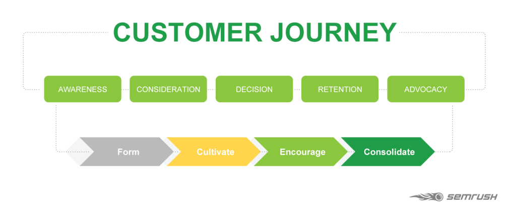 The importance of CRM in digital marketing   Audience Insights